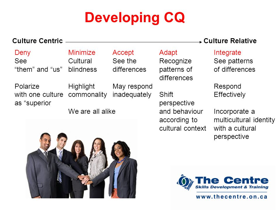 Developing CQ Culture CentricCulture Relative Deny See them and us Polarize with one culture as superior Minimize Cultural blindness Highlight commonality We are all alike Accept See the differences May respond inadequately Adapt Recognize patterns of differences Shift perspective and behaviour according to cultural context Integrate See patterns of differences Respond Effectively Incorporate a multicultural identity with a cultural perspective
