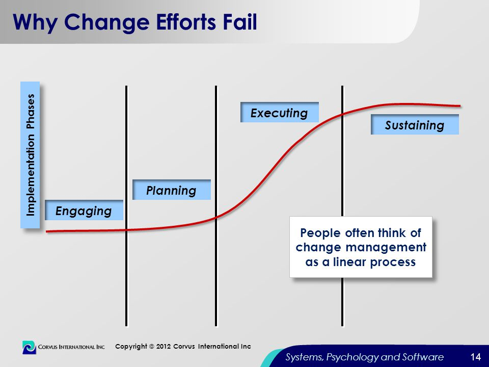 14 Copyright © 2012 Corvus International Inc Systems, Psychology and Software Why Change Efforts Fail Engaging Planning Sustaining Executing People of