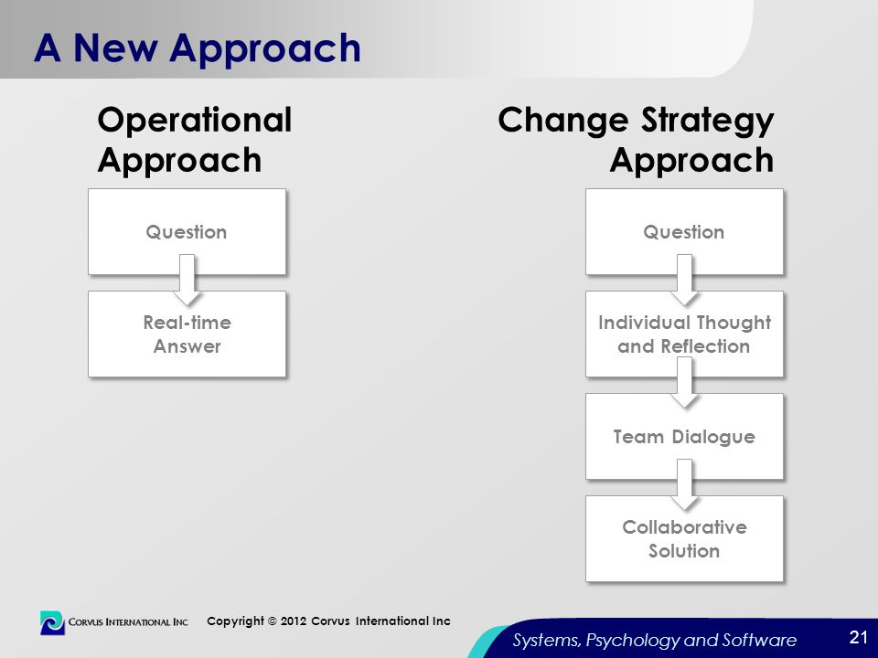 21 Copyright © 2012 Corvus International Inc Systems, Psychology and Software Change Strategy Approach Operational Approach A New Approach 21 Question
