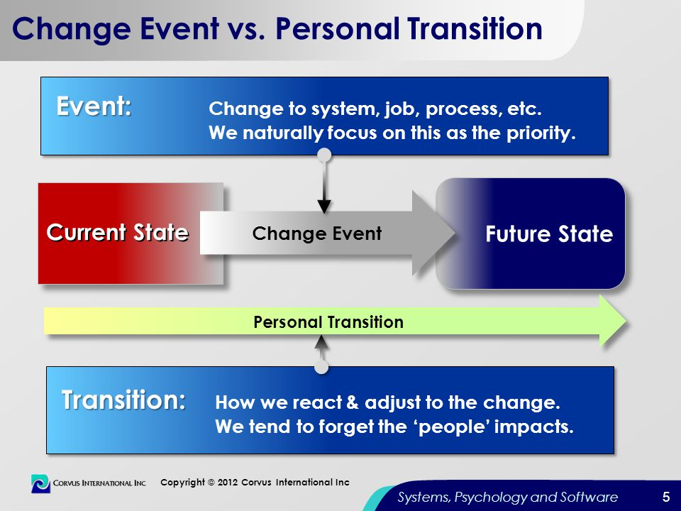 5 Copyright © 2012 Corvus International Inc Systems, Psychology and Software Change Event vs. Personal Transition Transition: Transition: How we react