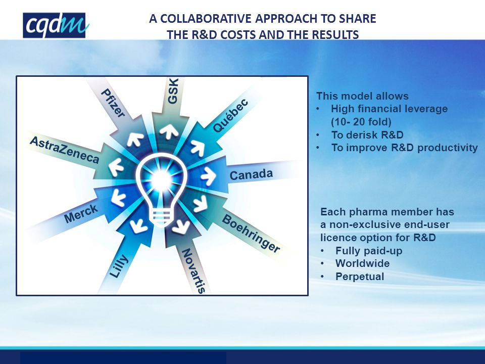 Pfizer AstraZeneca Merck Lilly Novartis Boehringer Canada Québec GSK A COLLABORATIVE APPROACH TO SHARE THE R&D COSTS AND THE RESULTS Each pharma membe