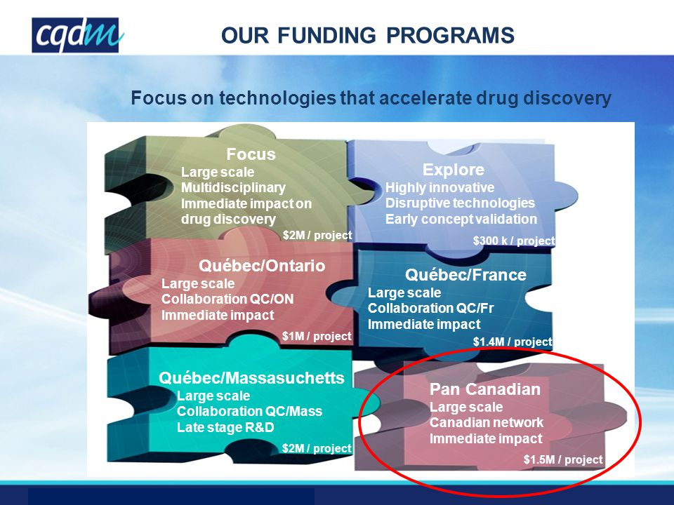 OUR FUNDING PROGRAMS Focus Large scale Multidisciplinary Immediate impact on drug discovery Explore Highly innovative Disruptive technologies Early concept validation Québec/Ontario Large scale Collaboration QC/ON Immediate impact Québec/France Large scale Collaboration QC/Fr Immediate impact Québec/Massasuchetts Large scale Collaboration QC/Mass Late stage R&D Pan Canadian Large scale Canadian network Immediate impact Focus on technologies that accelerate drug discovery $2M / project $300 k / project $1M / project $2M / project $1.4M / project $1.5M / project