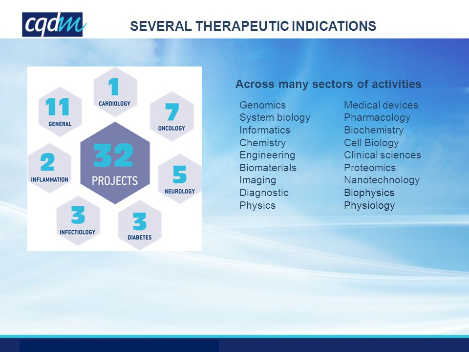 SEVERAL THERAPEUTIC INDICATIONS Across many sectors of activities Genomics System biology Informatics Chemistry Engineering Biomaterials Imaging Diagnostic Physics Medical devices Pharmacology Biochemistry Cell Biology Clinical sciences Proteomics Nanotechnology Biophysics Physiology