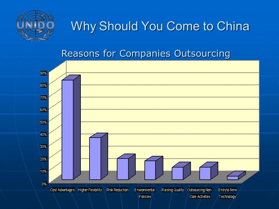 Why Should You Come to China Why Should You Come to China Reasons for Companies Outsourcing Reasons for Companies Outsourcing