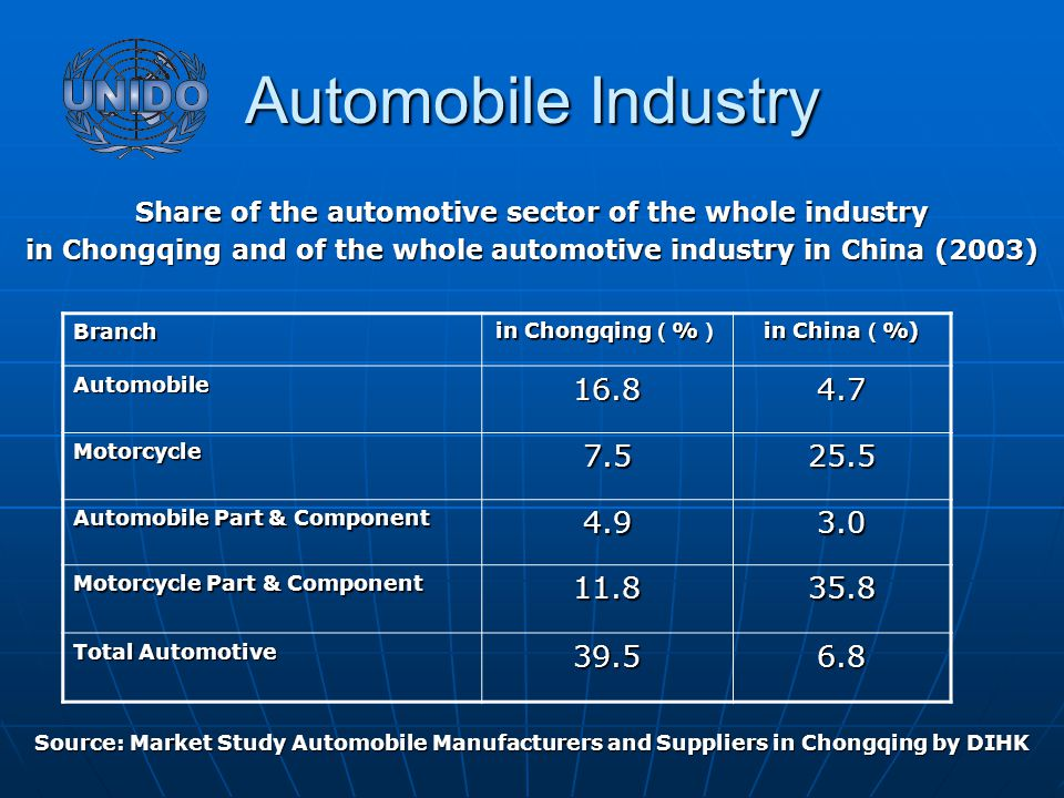 Automobile Industry Share of the automotive sector of the whole industry in Chongqing and of the whole automotive industry in China (2003) Source: Market Study Automobile Manufacturers and Suppliers in Chongqing by DIHK Branch in Chongqing ( % ) in China ( %) Automobile16.84.7 Motorcycle7.525.5 Automobile Part & Component 4.93.0 Motorcycle Part & Component 11.835.8 Total Automotive 39.56.8