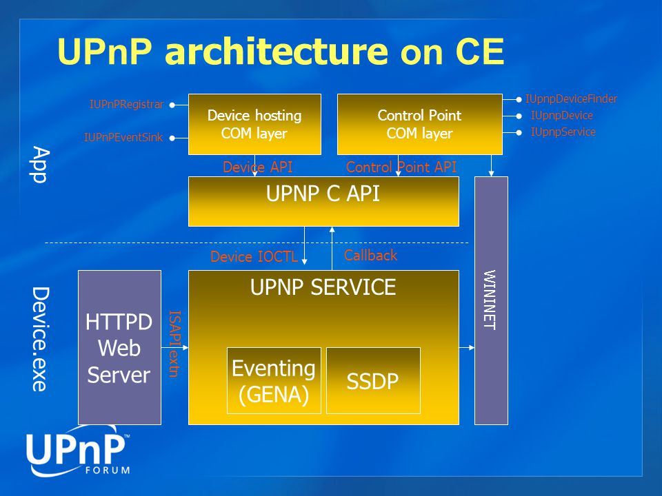 UPnP Device Hosting (C) UPnPAddDevice to create a named device based on your description.