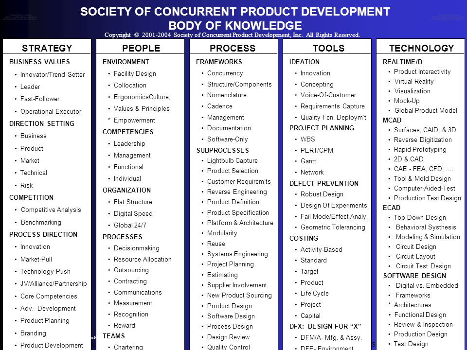 SCPD - NATIONAL POLICY DOCUMENTVERSION 3.0 - APRIL 19, 2004 Copyright © 2001-2004 Society of Concurrent Product Development, Inc.
