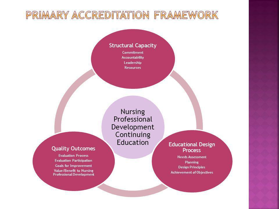 Nursing Professional Development Continuing Education Structural Capacity Commitment Accountability Leadership Resources Educational Design Process Ne