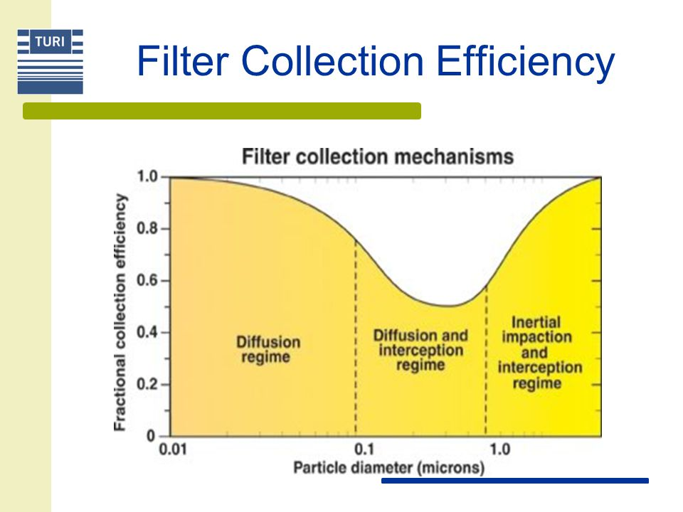 Filter Collection Efficiency