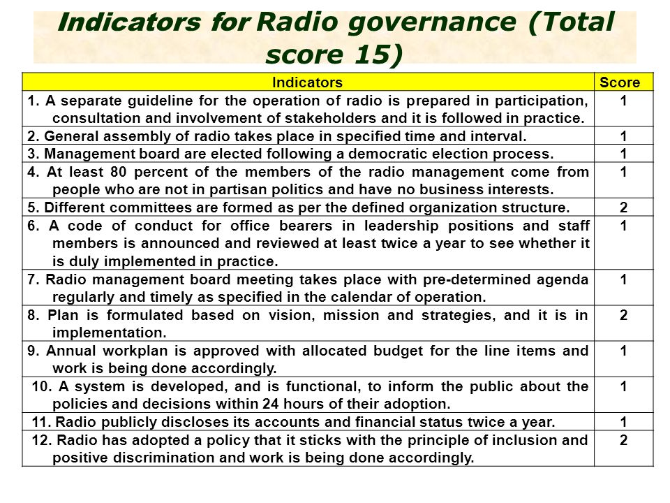Indicators for Radio governance (Total score 15) IndicatorsScore 1.