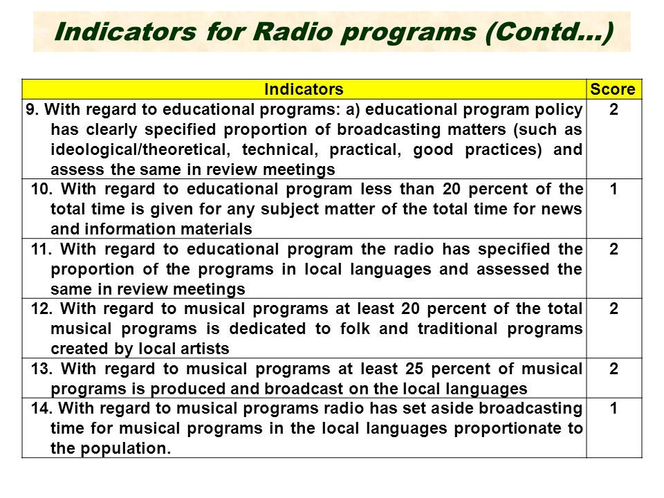 Indicators for Radio programs (Contd…) IndicatorsScore 9.