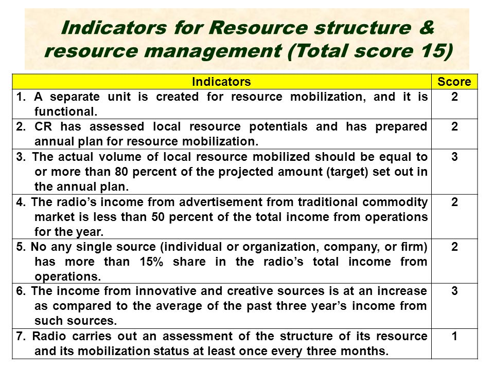 Indicators for Resource structure & resource management (Total score 15) IndicatorsScore 1.