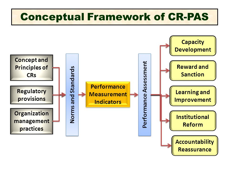 Conceptual Framework of CR-PAS Concept and Principles of CRs Organization management practices Norms and Standards Performance Measurement Indicators Performance Assessment Regulatory provisions Capacity Development Reward and Sanction Learning and Improvement Institutional Reform Accountability Reassurance