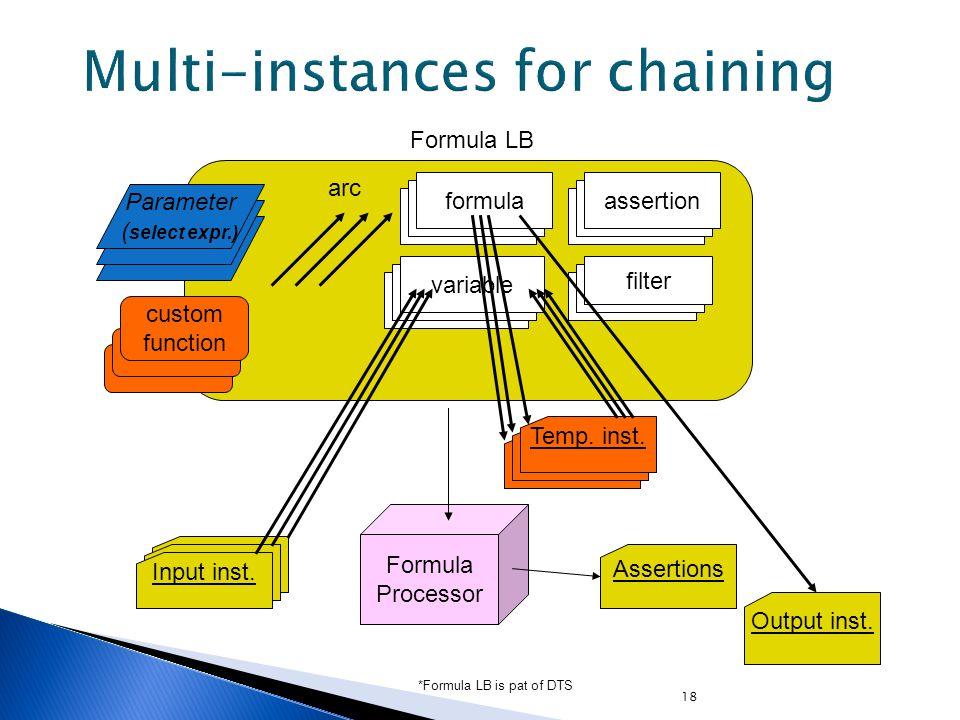 18 Input inst. Formula Processor Output inst.