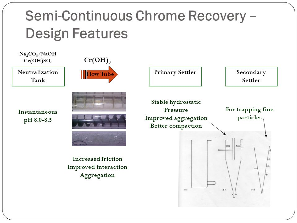 Semi-Continuous Chrome Recovery – Design Features Neutralization Tank Primary SettlerSecondary Settler Flow Tube Na 2 CO 3 /NaOH Cr(OH)SO 4 Cr(OH) 3 Instantaneous pH 8.0-8.5 Increased friction Improved interaction Aggregation Stable hydrostatic Pressure Improved aggregation Better compaction For trapping fine particles