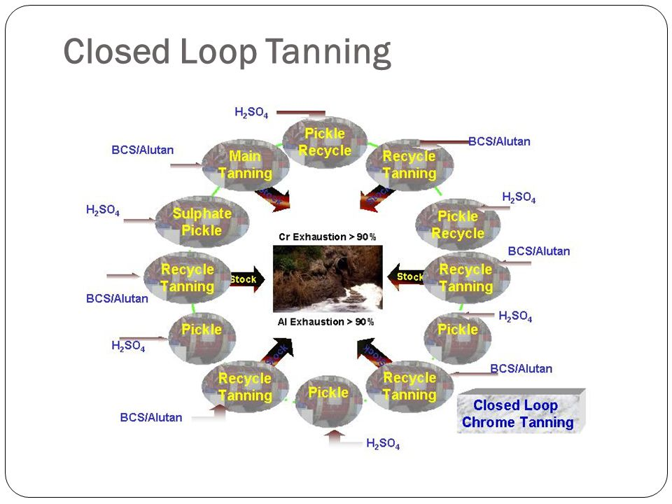 Closed Loop Tanning