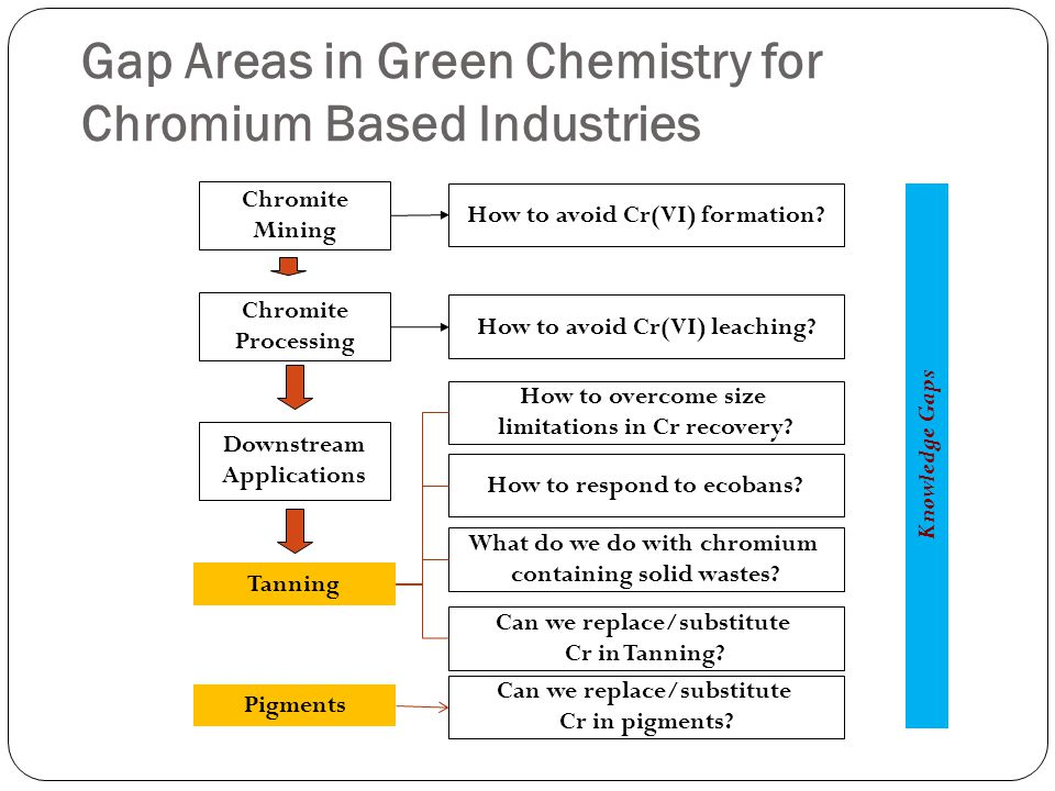 Gap Areas in Green Chemistry for Chromium Based Industries Chromite Mining Chromite Processing Downstream Applications How to avoid Cr(VI) formation.