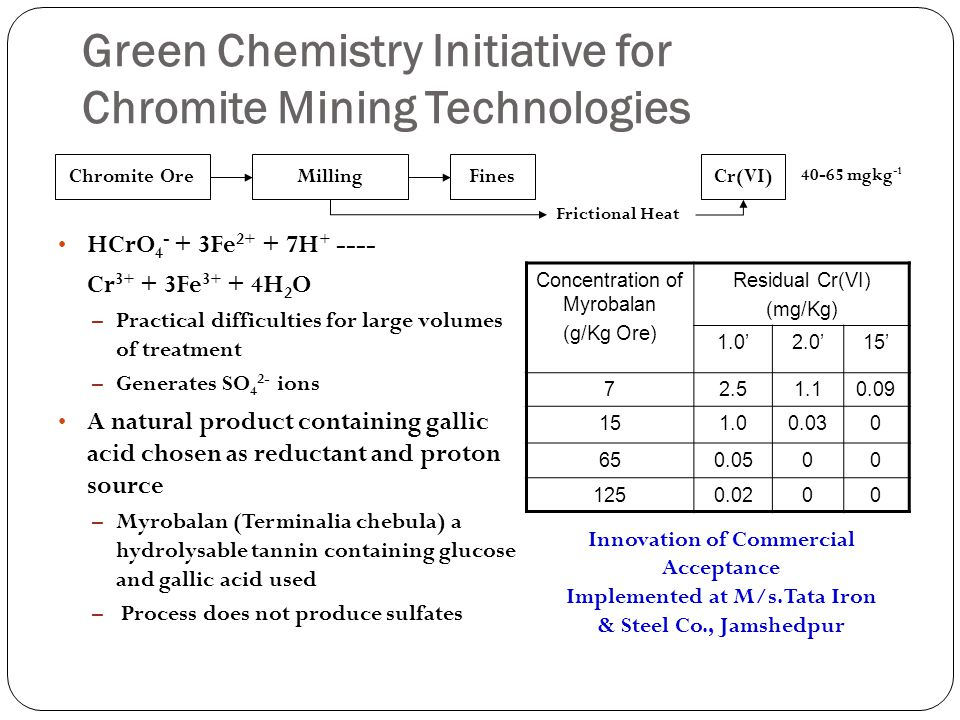 Green Chemistry Initiative for Chromite Mining Technologies HCrO 4 - + 3Fe 2+ + 7H + ---- Cr 3+ + 3Fe 3+ + 4H 2 O – Practical difficulties for large volumes of treatment – Generates SO 4 2- ions A natural product containing gallic acid chosen as reductant and proton source – Myrobalan (Terminalia chebula) a hydrolysable tannin containing glucose and gallic acid used – Process does not produce sulfates Chromite OreMillingFines Cr(VI) Frictional Heat 40-65 mgkg -1 Concentration of Myrobalan (g/Kg Ore) Residual Cr(VI) (mg/Kg) 1.0'2.0'15' 72.51.10.09 151.00.030 650.0500 1250.0200 Innovation of Commercial Acceptance Implemented at M/s.