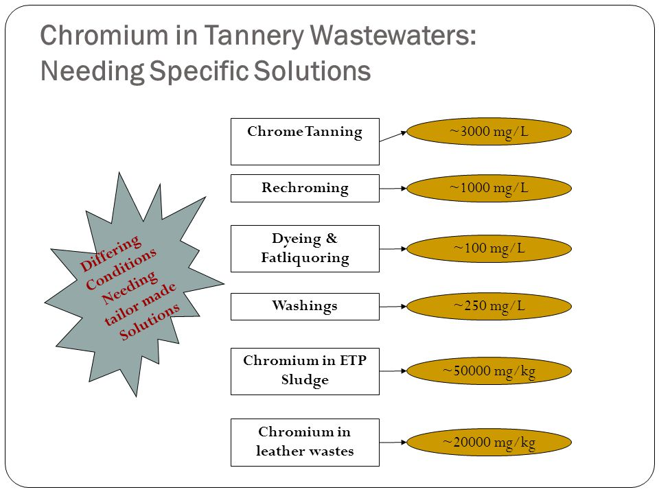 Chromium in Tannery Wastewaters: Needing Specific Solutions Chrome Tanning Rechroming Dyeing & Fatliquoring Washings Chromium in ETP Sludge Chromium in leather wastes ~3000 mg/L ~1000 mg/L ~100 mg/L ~250 mg/L ~50000 mg/kg ~20000 mg/kg Differing Conditions Needing tailor made Solutions