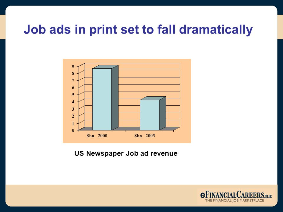 Job ads in print set to fall dramatically US Newspaper Job ad revenue 0 1 2 3 4 5 6 7 8 9 $bn 2000$bn 2003