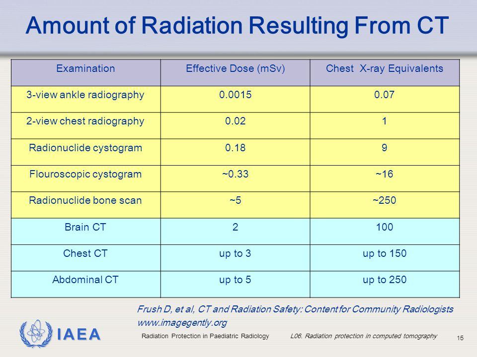 IAEA Radiation Protection in Paediatric Radiology L06. Radiation protection in computed tomography 15 Amount of Radiation Resulting From CT Examinatio