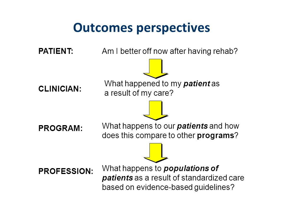 Outcomes perspectives PROGRAM: What happens to our patients and how does this compare to other programs? PROFESSION: What happens to populations of pa