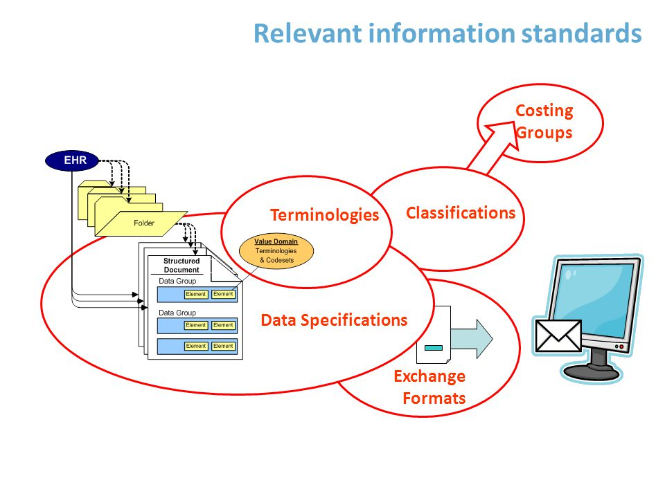 Lithuanian E-Health Strategy: Technical and Semantic Interoperability mainly based on: ICD-10 SNOMED CT HL7 v.3 DICOM