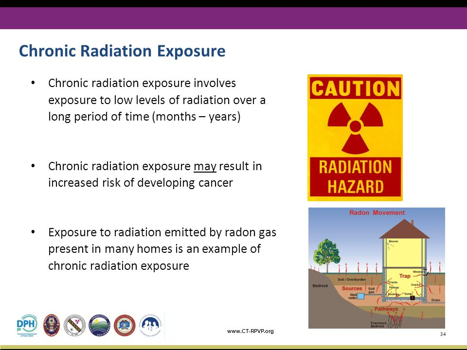 www.CT-RPVP.org Chronic radiation exposure involves exposure to low levels of radiation over a long period of time (months – years) Chronic radiation