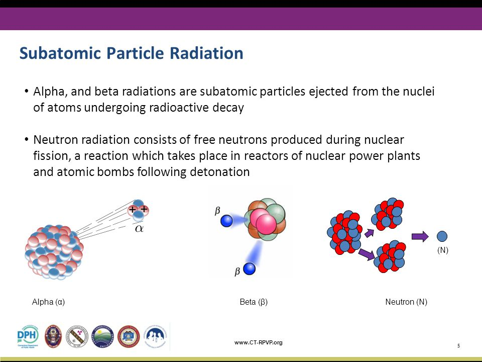 www.CT-RPVP.org Subatomic Particle Radiation 5 + + Alpha (α) Beta (β) Neutron (N) (N) Alpha, and beta radiations are subatomic particles ejected from the nuclei of atoms undergoing radioactive decay Neutron radiation consists of free neutrons produced during nuclear fission, a reaction which takes place in reactors of nuclear power plants and atomic bombs following detonation