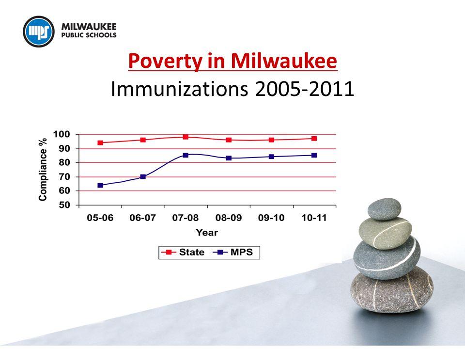 Poverty in Milwaukee Immunizations 2005-2011