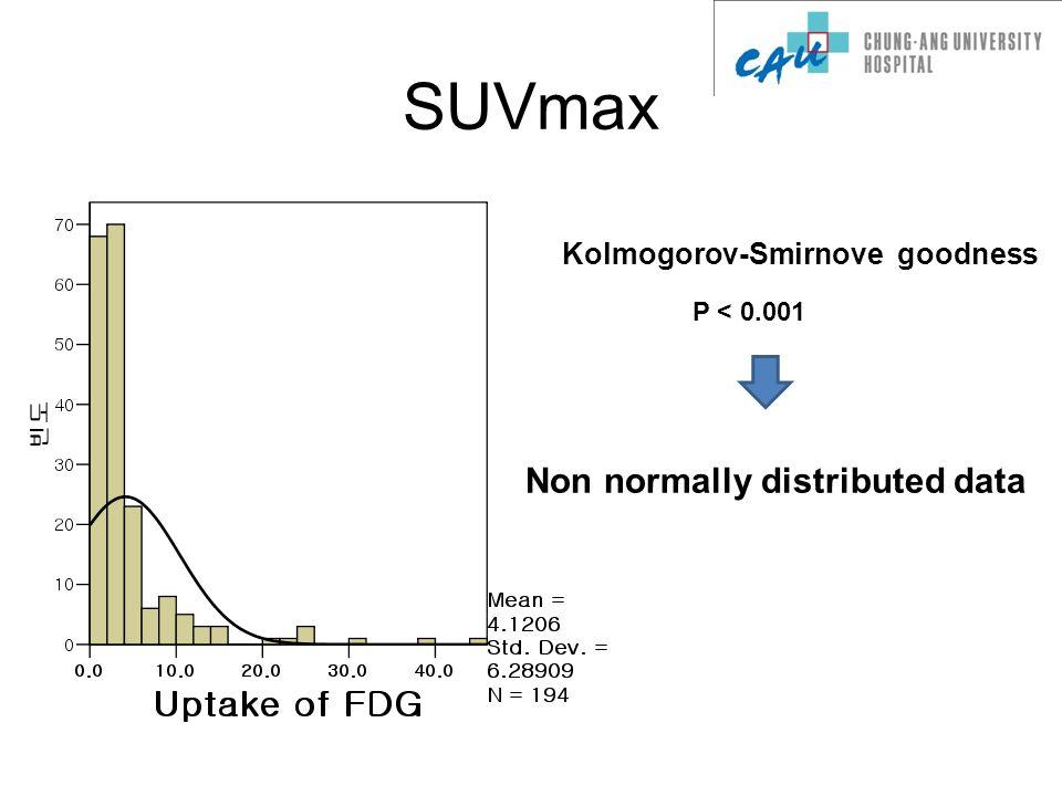 SUVmax Kolmogorov-Smirnove goodness P < 0.001 Non normally distributed data