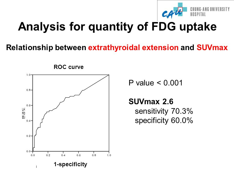 P value < 0.001 SUVmax 2.6 sensitivity 70.3% specificity 60.0% Analysis for quantity of FDG uptake Relationship between extrathyroidal extension and SUVmax ROC curve 1-specificity
