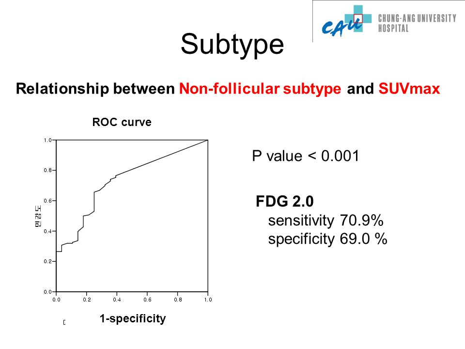 Subtype P value < 0.001 FDG 2.0 sensitivity 70.9% specificity 69.0 % Relationship between Non-follicular subtype and SUVmax ROC curve 1-specificity