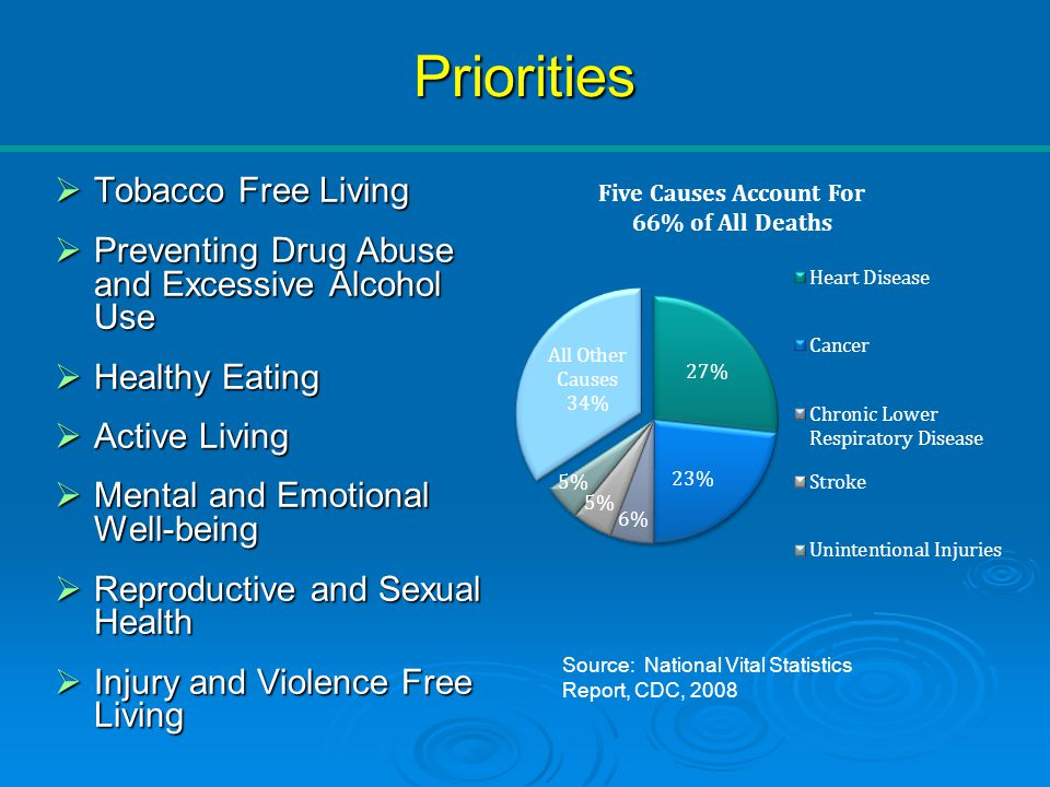 Priorities  Tobacco Free Living  Preventing Drug Abuse and Excessive Alcohol Use  Healthy Eating  Active Living  Mental and Emotional Well-being  Reproductive and Sexual Health  Injury and Violence Free Living Source: National Vital Statistics Report, CDC, 2008