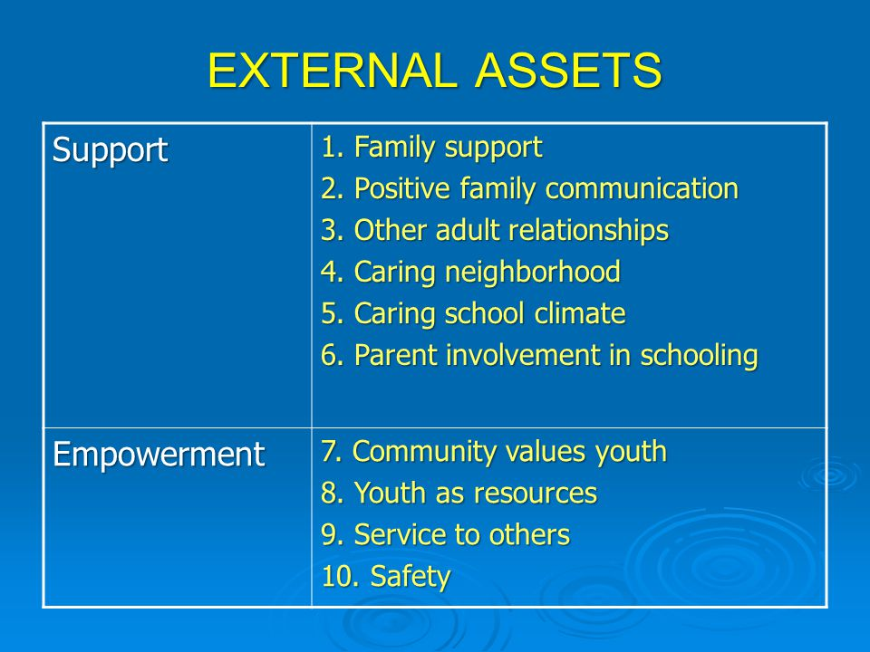 EXTERNAL ASSETS Support 1.Family support 2. Positive family communication 3.