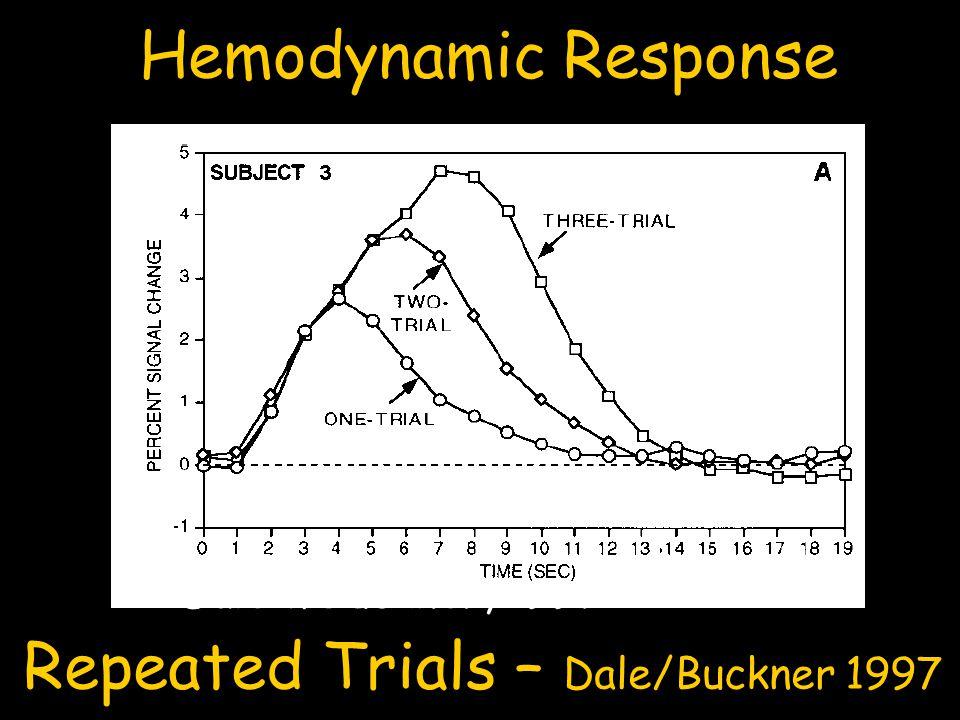 Dale & Buckner, 1997 Hemodynamic Response Repeated Trials – Dale/Buckner 1997