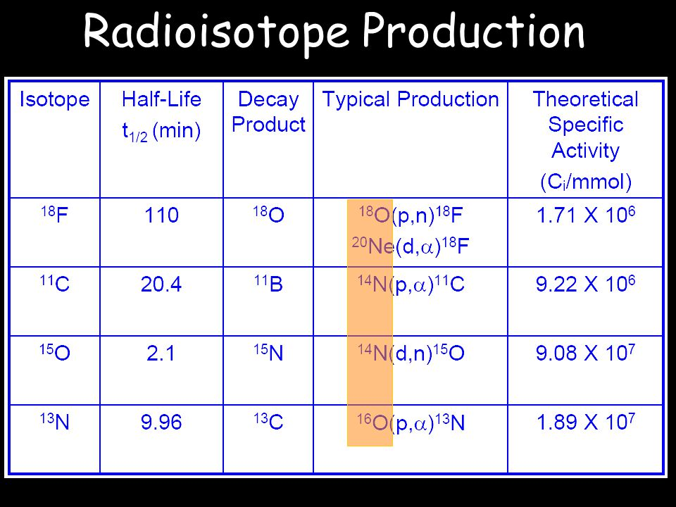 Radioisotope Production