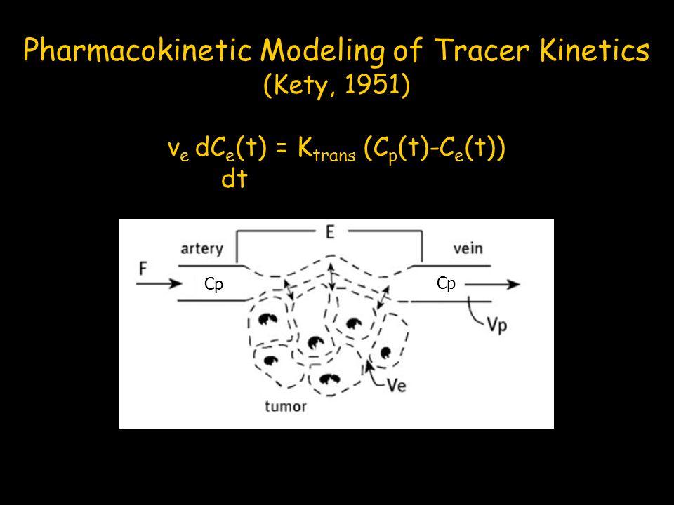 Pharmacokinetic Modeling of Tracer Kinetics (Kety, 1951) v e dC e (t) = K trans (C p (t)-C e (t)) dt Cp