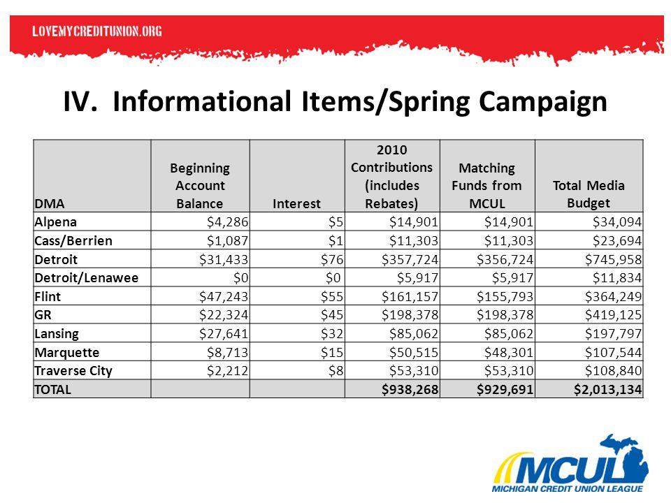 IV. Informational Items/Spring Campaign DMA Beginning Account BalanceInterest 2010 Contributions (includes Rebates) Matching Funds from MCUL Total Med