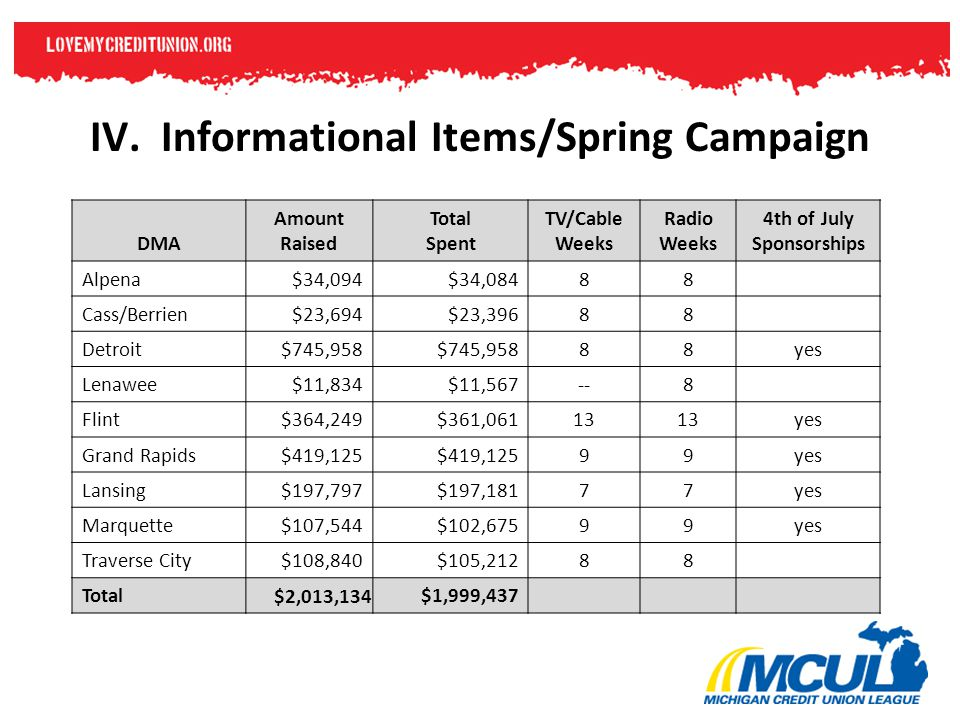 IV. Informational Items/Spring Campaign DMA Amount Raised Total Spent TV/Cable Weeks Radio Weeks 4th of July Sponsorships Alpena $34,094$34,08488 Cass