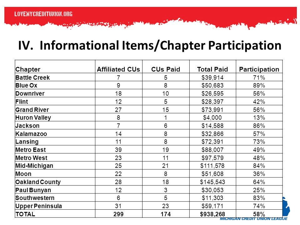 IV. Informational Items/Chapter Participation ChapterAffiliated CUsCUs PaidTotal PaidParticipation Battle Creek75$39,91471% Blue Ox98$50,68389% Downri