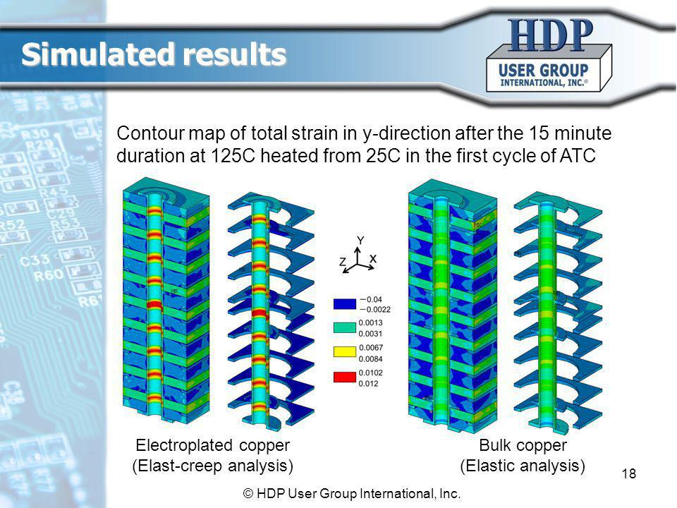 Electroplated copper (Elast-creep analysis) Bulk copper (Elastic analysis) Contour map of total strain in y-direction after the 15 minute duration at 125C heated from 25C in the first cycle of ATC Simulated results 18 © HDP User Group International, Inc.