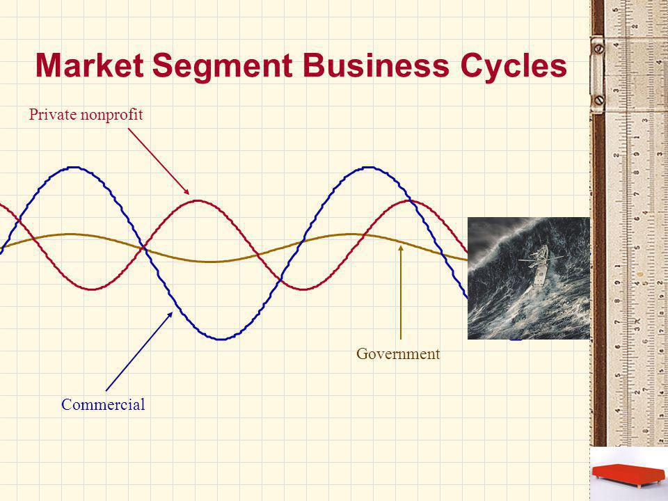 Market Segment Business Cycles Government Commercial Private nonprofit