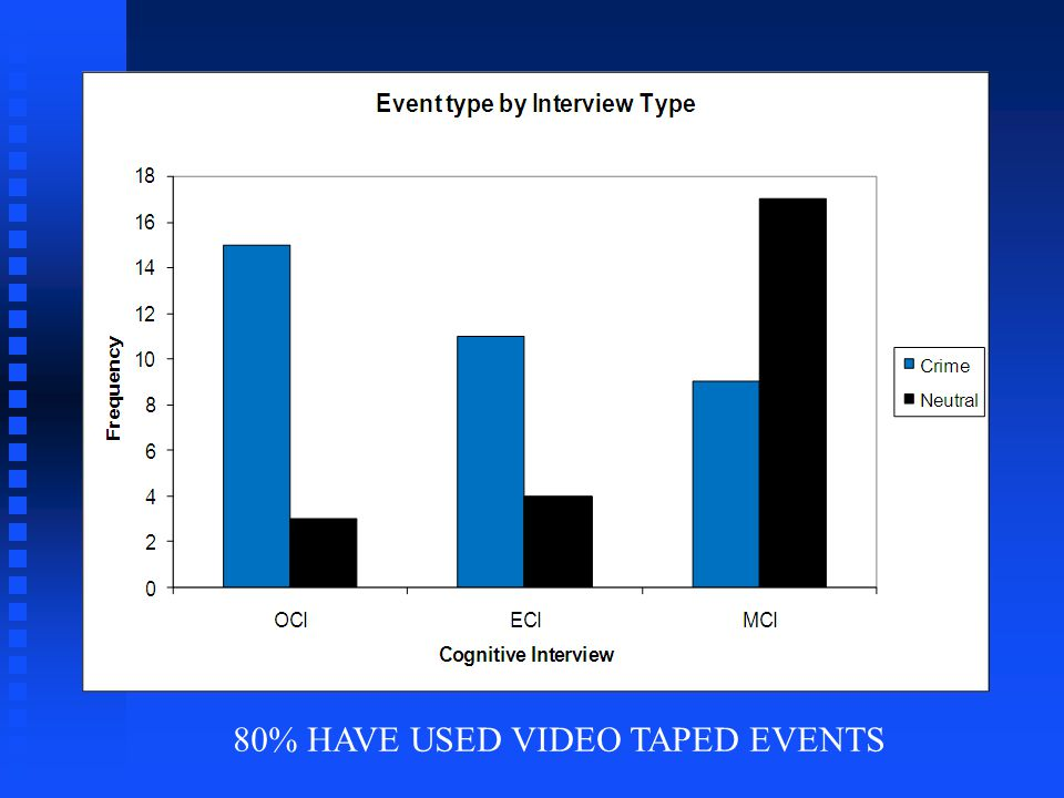 80% HAVE USED VIDEO TAPED EVENTS