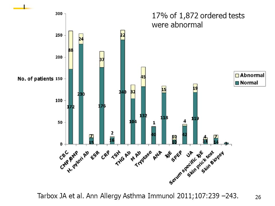 Tarbox JA et al. Ann Allergy Asthma Immunol 2011;107:239 –243. 17% of 1,872 ordered tests were abnormal 26
