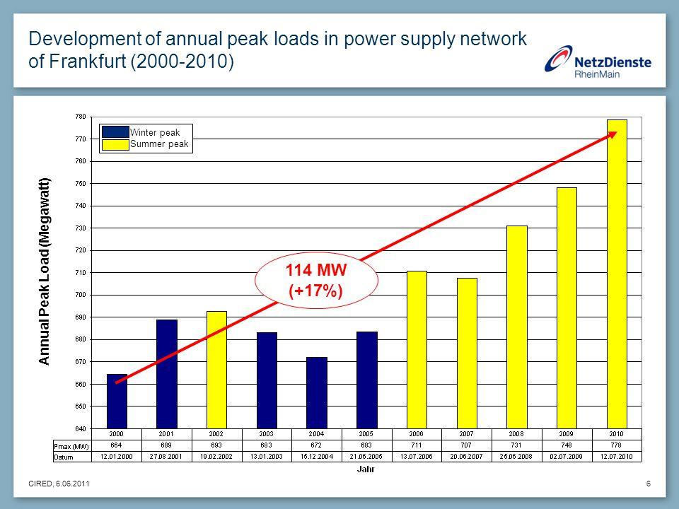CIRED, 6.06.2011 6 Development of annual peak loads in power supply network of Frankfurt (2000-2010) 114 MW (+17%) Winter peak Summer peak Annual Peak Load (Megawatt)