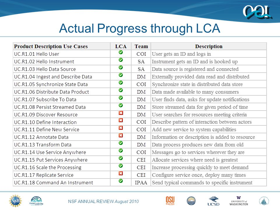 NSF ANNUAL REVIEW August 2010 Actual Progress through LCA