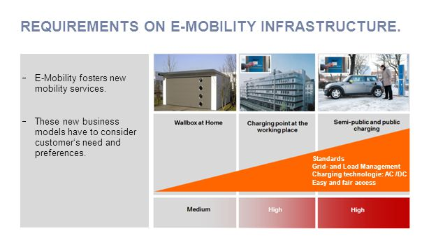 REQUIREMENTS ON E-MOBILITY INFRASTRUCTURE. v Standards Grid- and Load Management Charging technologie: AC /DC Easy and fair access  E-Mobility foster