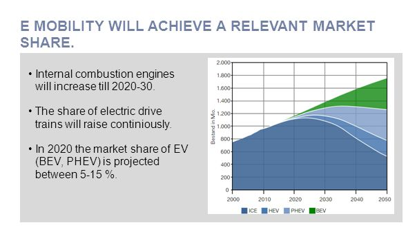 E MOBILITY WILL ACHIEVE A RELEVANT MARKET SHARE. Internal combustion engines will increase till 2020-30. The share of electric drive trains will raise