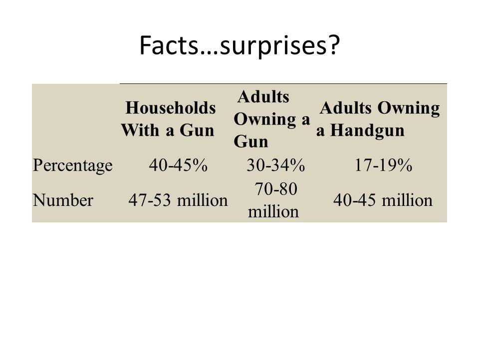 Facts…surprises.
